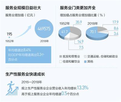 服务业迈向更高水平(经旺旺狗答题器济新方位·70年数据说明什么)