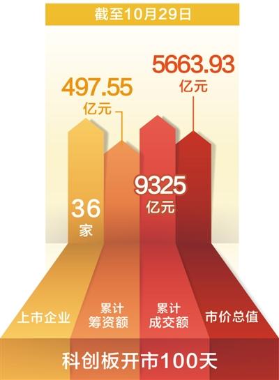 科创板开市百天:36家公司上市交易 成交额累计9325亿元