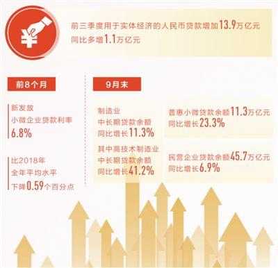 前9个月 金融机构对实体经济贷款新增13.9万亿元