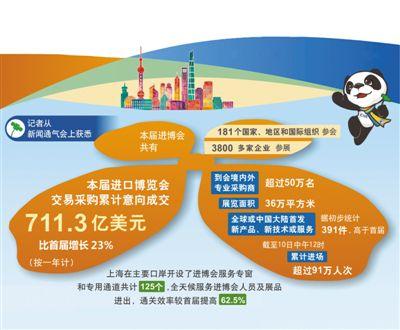 本届进博会累计意向成交711亿美元 较首届增长23%