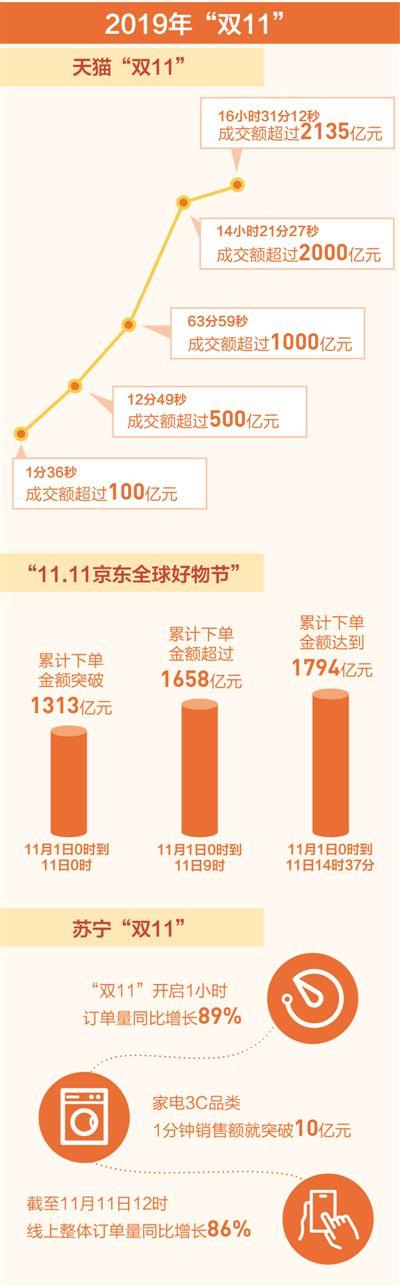 """多家电商平台纷纷破纪录 """"双11""""消费力强劲"""