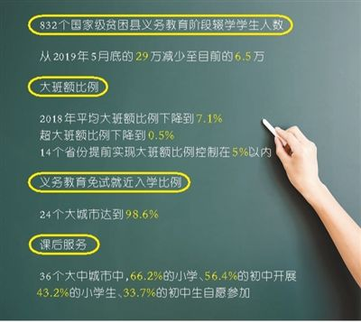 教育部:减负不能简单地降低课业难度