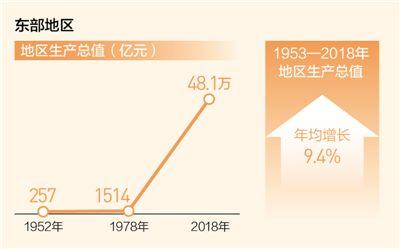新使命激发新动能(壮丽70年奋斗新时代·区域协调发展