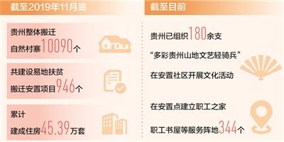 """带着文化""""家当""""出深山贵州100多万乡亲易地搬迁脱贫"""