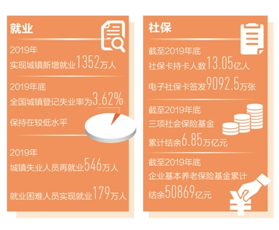 城镇去年新增就业1352万人 就业形势总体稳定目标任务全面完成