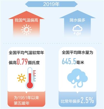 中国气象局发布《2019年中国气候公报》 去年我国气温偏高降水偏多