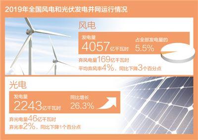 去年风电发电量首破4000亿千瓦时