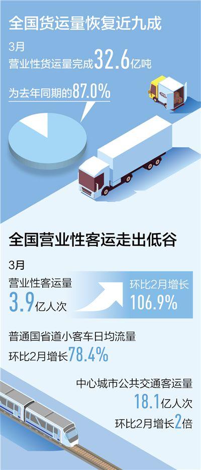 """""""公交化""""转型增强应对冲击能力  货运客运融合发展聚合平台"""