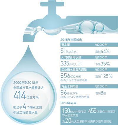 我国城市节水状况稳步提升