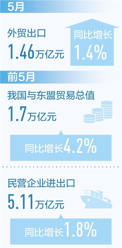 外贸出口恢复性增长(新数据新看点)