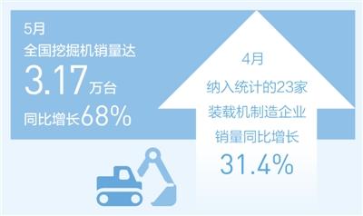 4月柳工集团挖掘机产量是去年同期的3倍
