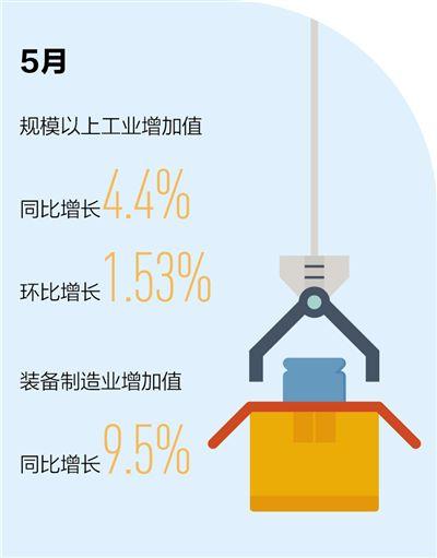 工业增加值同比增长4.4%折射出什么?