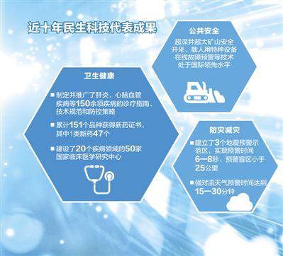 民生科技,创新惠民(民生视线)