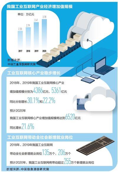 中国工业互联网发展态势良好 有力提升了产业融合创新水平