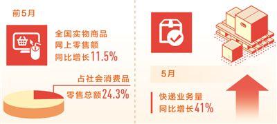 新业态发力 前5月实物商品网上零售额同比增11.5%