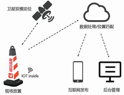 国内首个聪明交通物联网平台发布