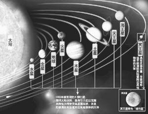 ⑥图为太阳系\九大行星\轨道示意图