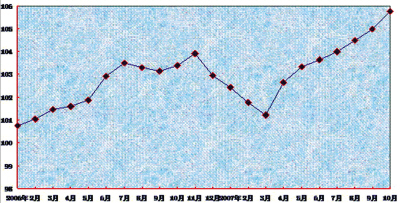 3月至10月国房景气指数持续走高[醴陵之窗信