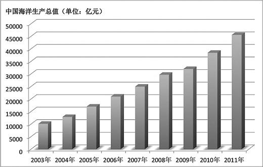 如青岛西海岸经济新区,就是国家在山东半岛蓝色经济区中为促进海洋