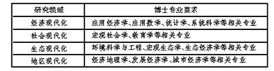 中科院中国现代化研究中心2014年招聘启事(报名截止:4/20)