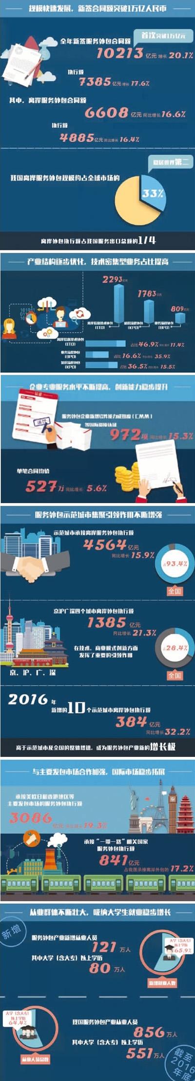 """""""中国服务外包""""融入全球价值链"""