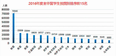 越来越多人选择来中国留学(从大国到强国)