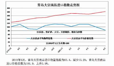 6月份青岛口岸大宗商品进口指数(图表新闻)