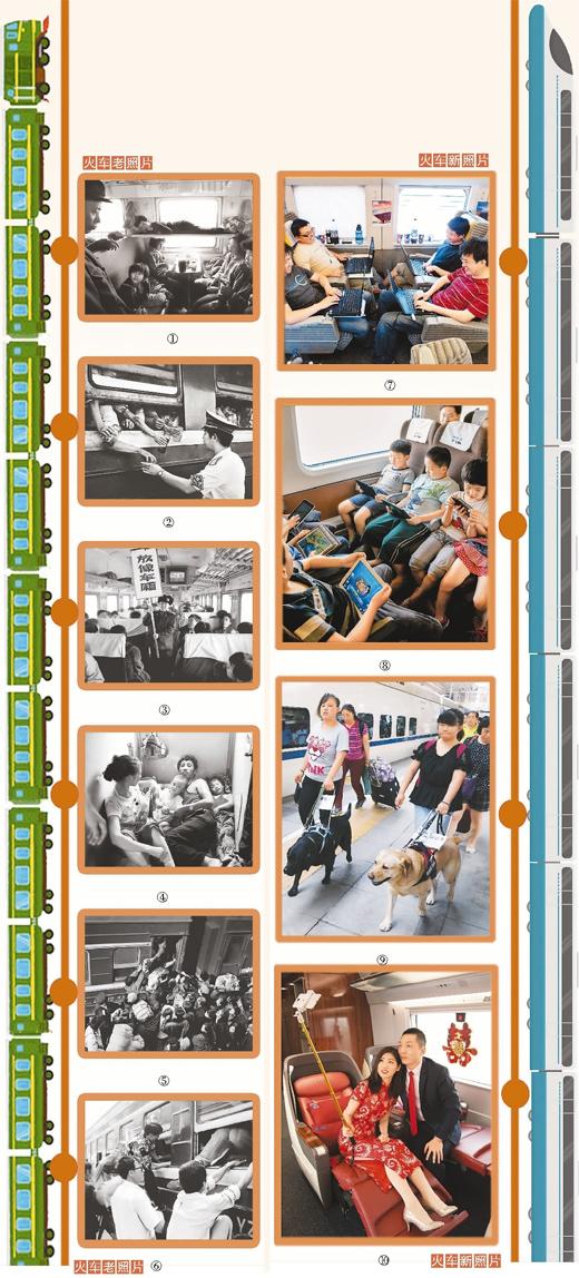 镜头下的火车 变化里的中国