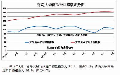 8月份青岛口岸大宗商品进口指数(图表新闻)