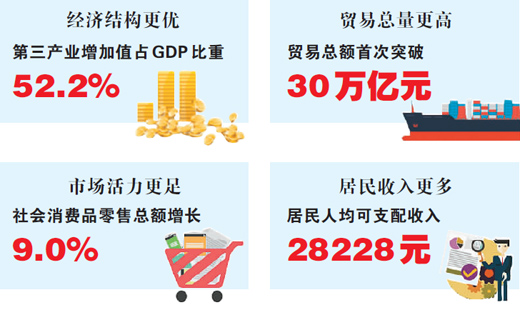 总量首破90万亿元同比增6.6%
