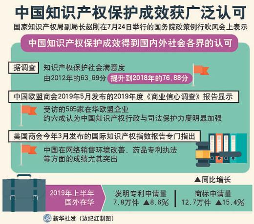 """世界知识产权组织:中国建立了""""一流的知识产权基础体系"""""""