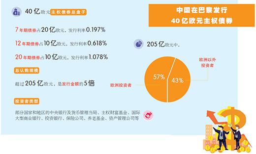 申购金额是发行金额5倍 中国40亿欧元主权债券 为何受热捧?