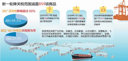 有哪些会被降低进口关税而影响呢?