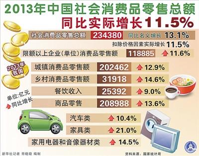 国家统计局数据显示:2013年中国经济稳进好 - 真忠 - luozheng.424.com的博客