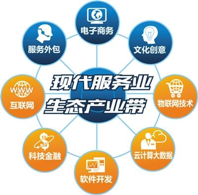 中国现代经济结构图