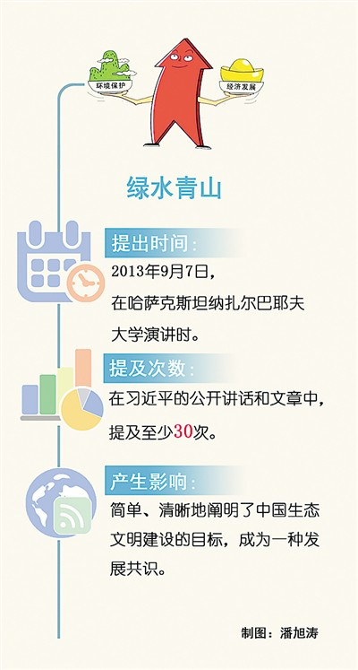 生态文明建设的中国方案(习近平治国理政关键词55)