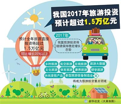 中国旅游站上了投资风口 十大领域成为热点