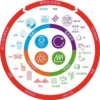 在台湾循环经济是门好生意(说台湾)