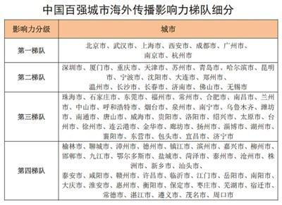 中国城市获海外媒体高度关注(网上中国)