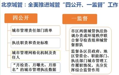 2016年以来,北京市各区县城管局根据《北京市实施行政处罚程序若干