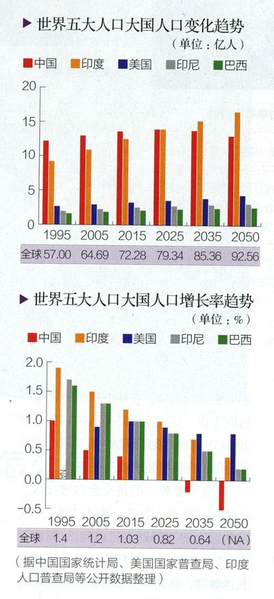 印度人口总数 中国人口总数 印度人口数量2013