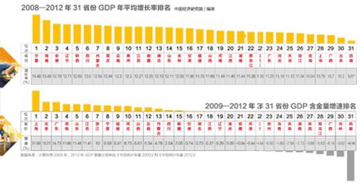 城镇居民人均收入的全国均值仅为北京的七成