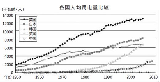 能源消费结构曲线图