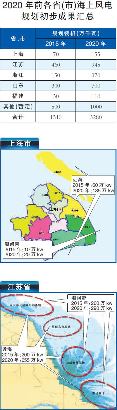 在我国其他海域,也安装了一些厂家生产的9台风电机组.