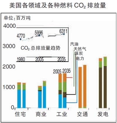 美国能源信息署(eia)发布《2011年度能源展望