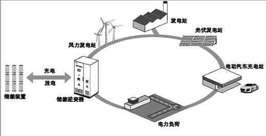 6月18日,国家能源局新能源与可再生能源司副司长史立山在首届中国储能产业发展国际峰会上表示,储能是一个新兴的战略性产业,影响能源结构调整的速度和方式。风电太阳能不稳定的电力供应和电动汽车将成为推动储能发展的重要因素。风能的规模化开发带来了电网运行的一些困难,根本的措施就是需要建立一些储能设施,以解决电力管理上的问题。电能的大规模存储成为推动新能源发展的重要因素。虽然储能产业目前仍没达到大规模应用的阶段,但与会专家都看好储能技术及储能设备的发展前景。   储能技术及装备愈发重要   中国电科院超导电力研
