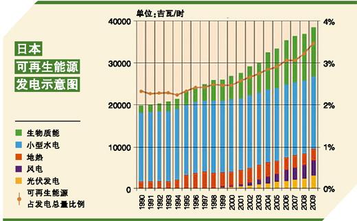去年,日本的发电量高达近10亿兆瓦时。其中大部分发电量来自10家主要电力公司运营的燃煤发电站、天然气发电站以及核电站。就在几个月前,这种电力供应格局看起来还没有任何可能改变的迹象。然而,现在这一情况却要面临翻天覆地的变化。   福岛核泄漏事故不仅给当地民众带来了灾难,也让其运营商东京电力公司面临一场严重的财务危机。不仅如此,日本民众对核电的支持度也降至冰点。7月24日公布的最新调查显示,日本有超过2/3的民众支持该国首相菅直人的去核电表态。但包括日本原子能委员会官员在内的部分人士却对去核化表示反对,