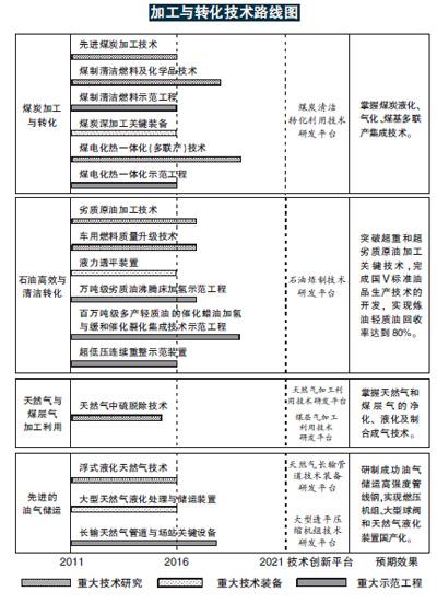 2016中国电气能源消费结构