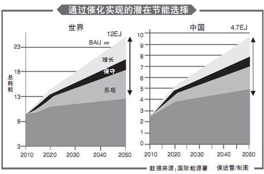 2015年我国与世界的能源结构