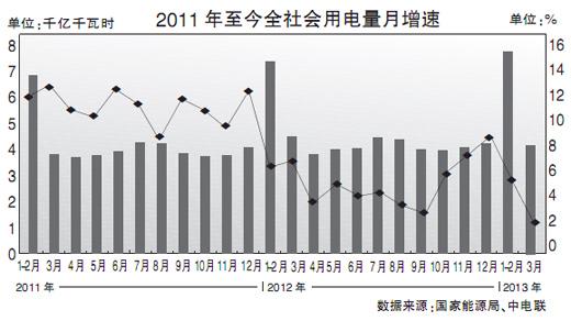 4月15日,国投电力控股股份有限公司(以下简称国投电力)发布2013年一季度业绩预盈公告称,经该公司对财务数据的初步测算,预计2013年一季度归属于母公司所有者的净利润4亿元以上;而去年同期业绩显示,归属于母公司所有者的净利润为-6539.3万元。   另有数据显示,在目前已公布2013年一季度业绩预告的13家火电类企业中,12家企业业绩预增或扭亏为盈;并且,基于去年同期煤价高企所造成的利润低基数等原因,今年上述企业利润增幅较大,多家增幅在100%以上。   不过,值得注意的是,多方面数据也同时显示,
